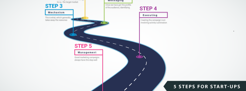 5 steps for start-ups to run a marketing campaign